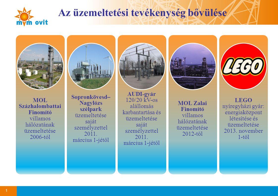 1 Az üzemeltetési tevékenység bővülése MOL Százhalombattai Finomító villamos hálózatának üzemeltetése 2006-tól Sopronkövesd– Nagylózs szélpark üzemeltetése saját személyzettel 2011.