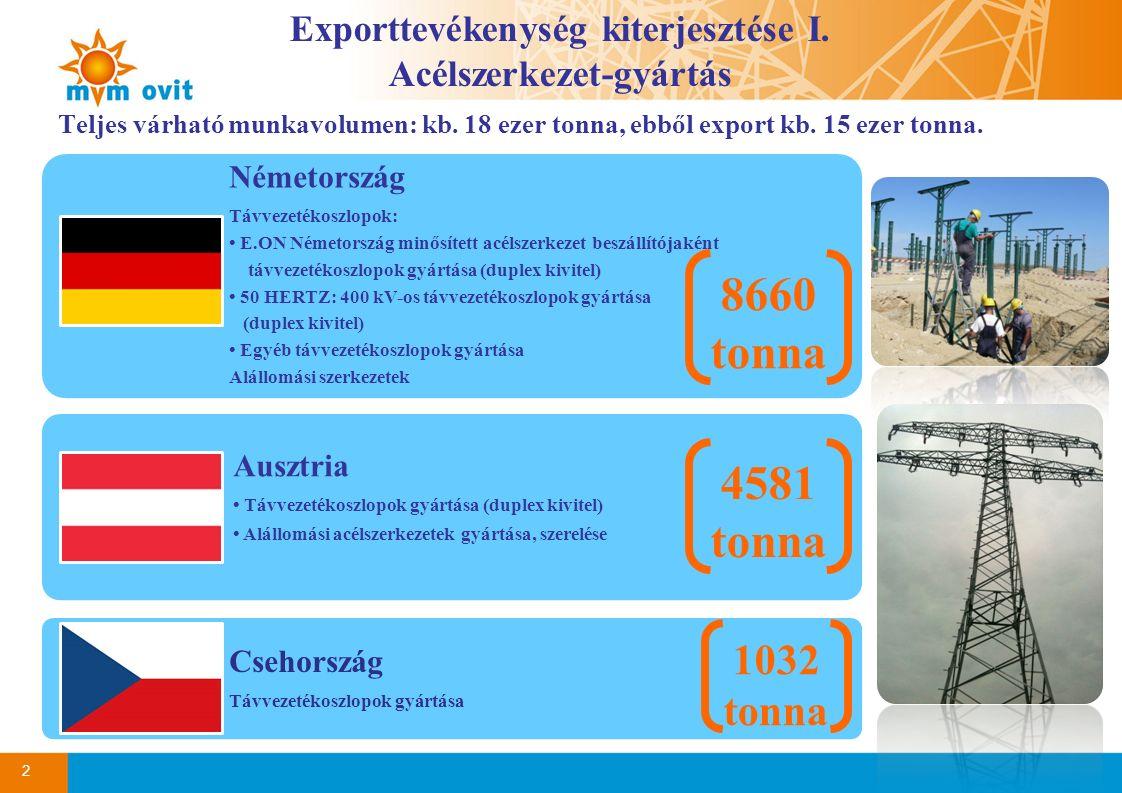 Teljes várható munkavolumen: kb. 18 ezer tonna, ebből export kb. 15 ezer tonna. 2 Exporttevékenység kiterjesztése I. Acélszerkezet-gyártás Németország