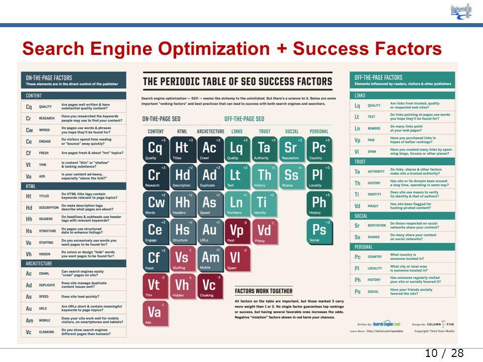 10 / 28 Search Engine Optimization + Success Factors