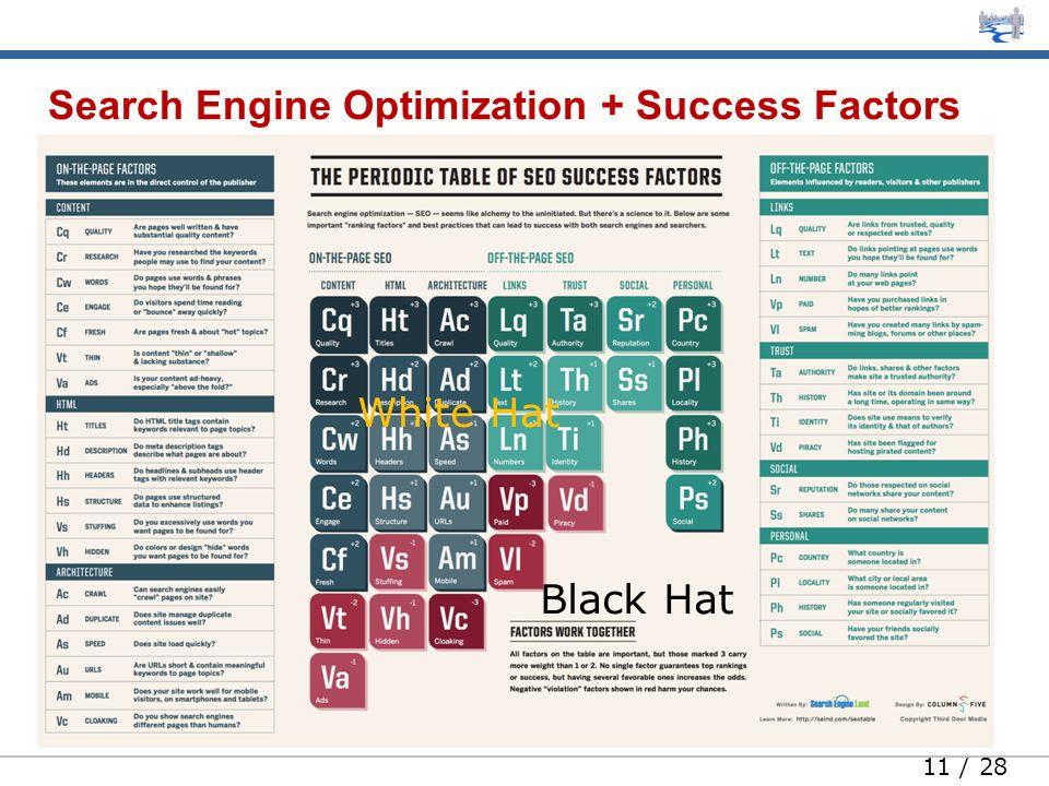 11 / 28 Search Engine Optimization + Success Factors White Hat Black Hat