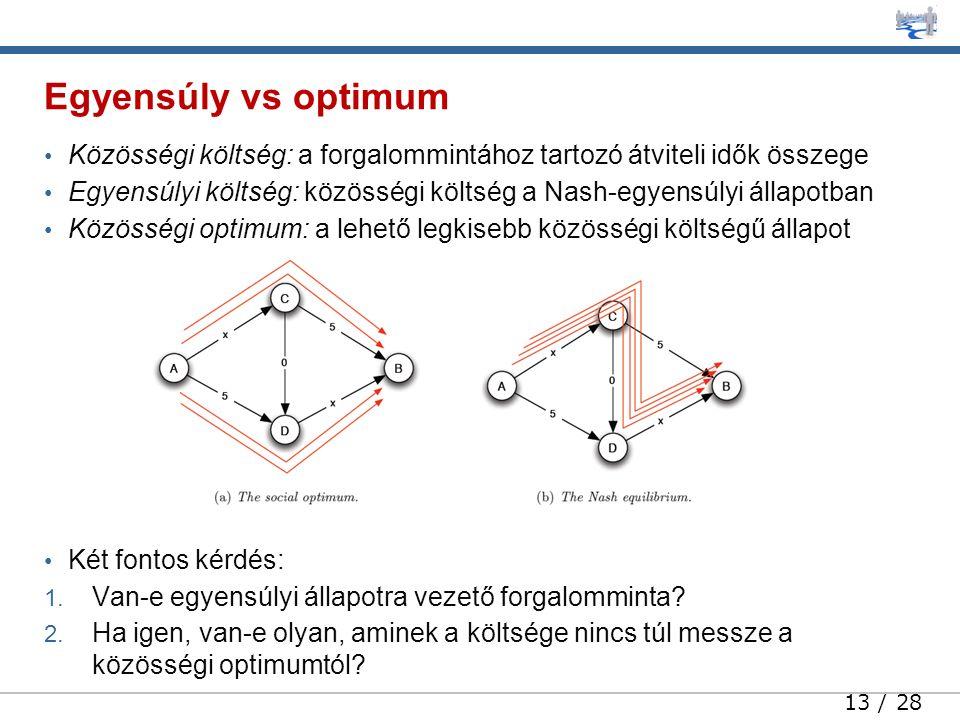 13 / 28 Közösségi költség: a forgalommintához tartozó átviteli idők összege Egyensúlyi költség: közösségi költség a Nash-egyensúlyi állapotban Közösségi optimum: a lehető legkisebb közösségi költségű állapot Két fontos kérdés: 1.