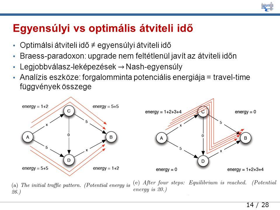 14 / 28 Optimálsi átviteli idő ≠ egyensúlyi átviteli idő Braess-paradoxon: upgrade nem feltétlenül javít az átviteli időn Legjobbválasz-leképezések → Nash-egyensúly Analízis eszköze: forgalomminta potenciális energiája = travel-time függvények összege Egyensúlyi vs optimális átviteli idő