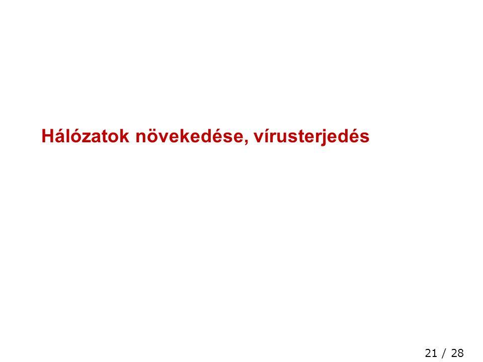 21 / 28 High Speed Networks Laboratory Hálózatok növekedése, vírusterjedés