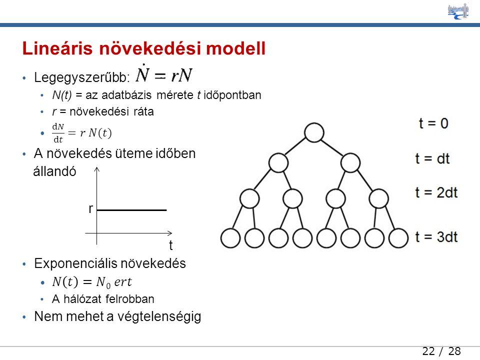 22 / 28 Lineáris növekedési modell