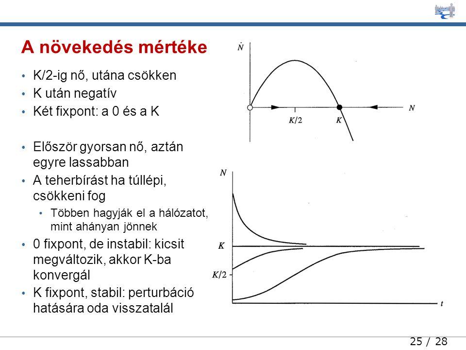 25 / 28 K/2-ig nő, utána csökken K után negatív Két fixpont: a 0 és a K Először gyorsan nő, aztán egyre lassabban A teherbírást ha túllépi, csökkeni fog Többen hagyják el a hálózatot, mint ahányan jönnek 0 fixpont, de instabil: kicsit megváltozik, akkor K-ba konvergál K fixpont, stabil: perturbáció hatására oda visszatalál A növekedés mértéke