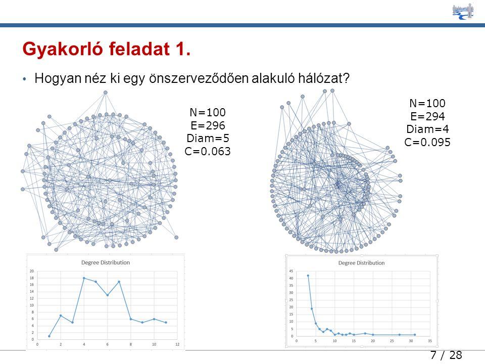 7 / 28 Hogyan néz ki egy önszerveződően alakuló hálózat? Gyakorló feladat 1. N=100 E=296 Diam=5 C=0.063 N=100 E=294 Diam=4 C=0.095