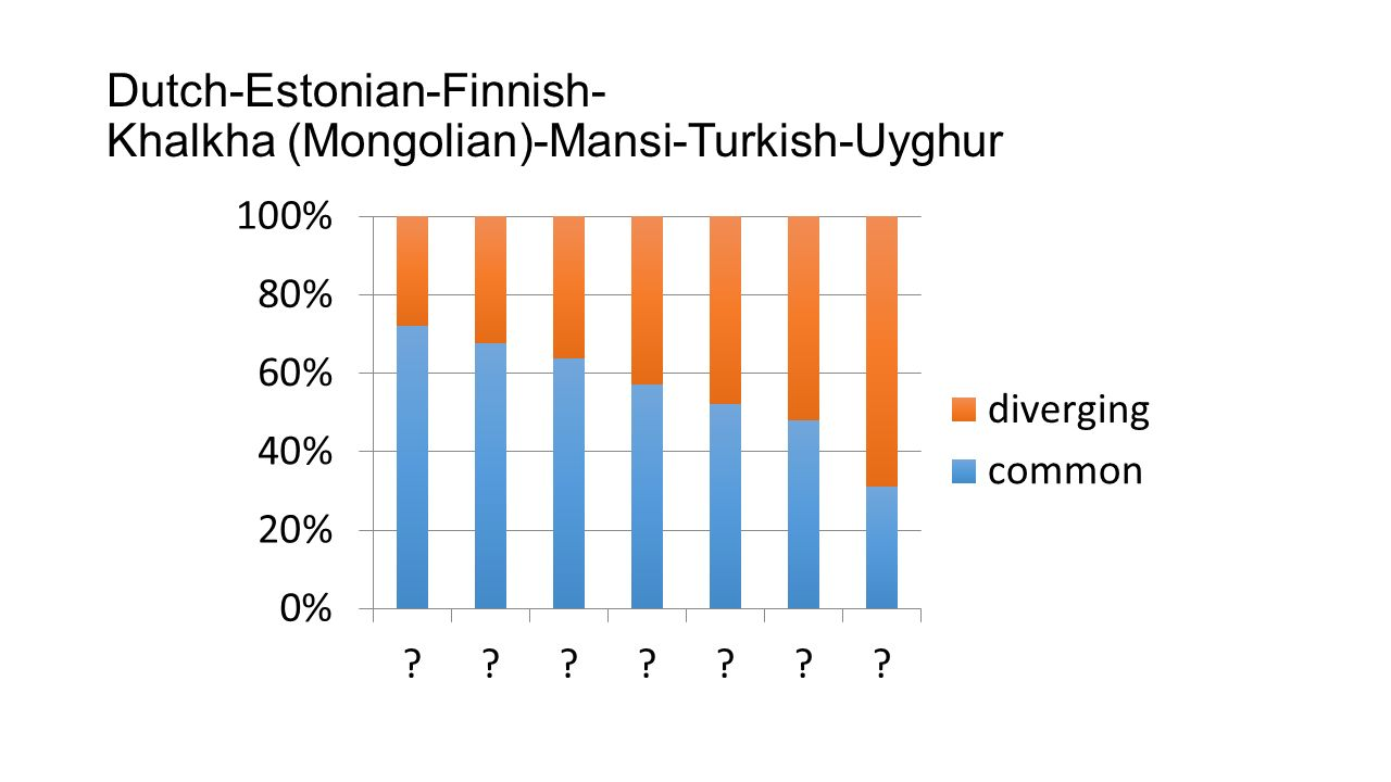 The following sets of slides present comparisons between Hungarian and some other languages.