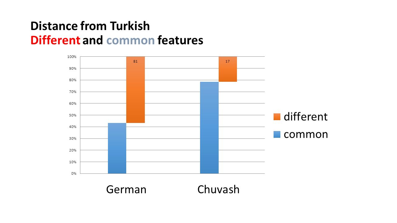 Distance from Turkish Different and common features