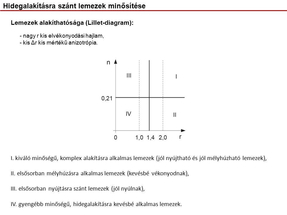 Lemezek alakíthatósága (Lillet-diagram): - nagy r kis elvékonyodási hajlam, - kis Δr kis mértékű anizotrópia.