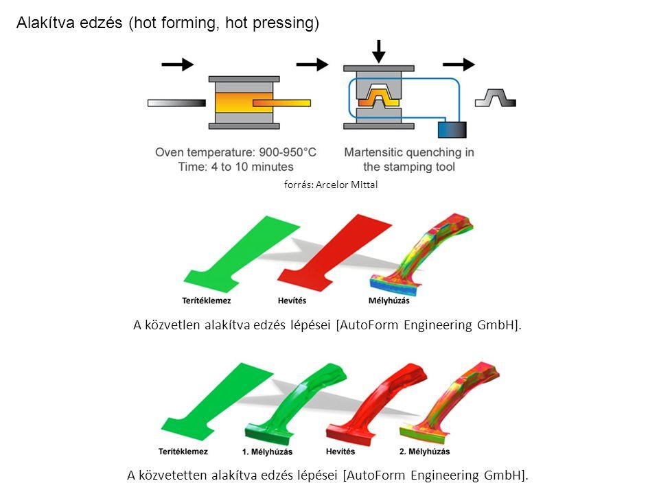 Alakítva edzés (hot forming, hot pressing) A közvetlen alakítva edzés lépései [AutoForm Engineering GmbH].