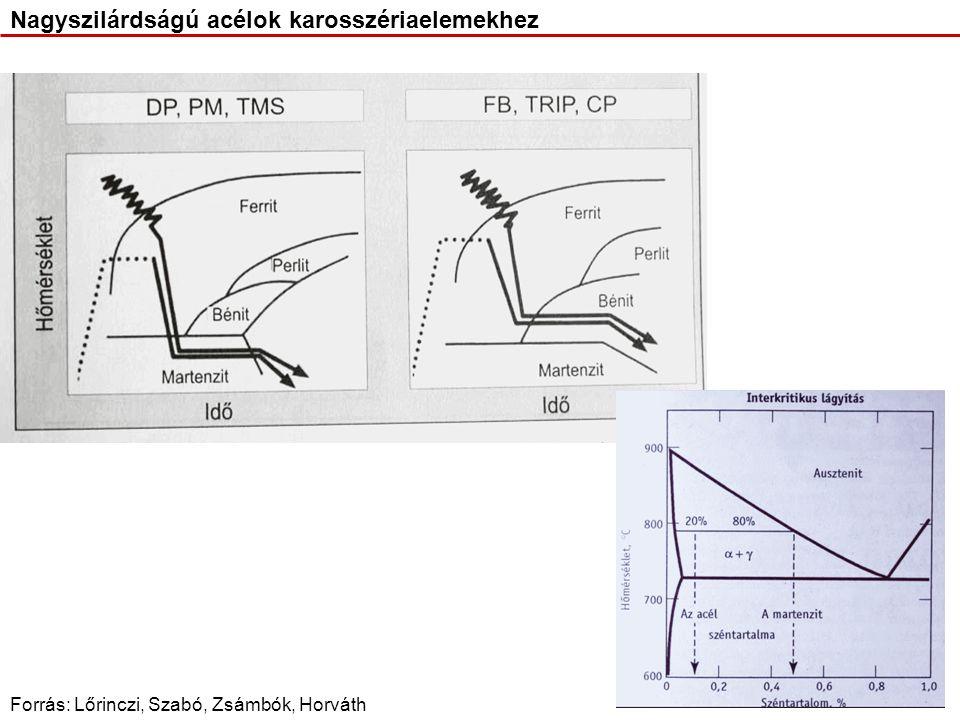 Forrás: Lőrinczi, Szabó, Zsámbók, Horváth Nagyszilárdságú acélok karosszériaelemekhez