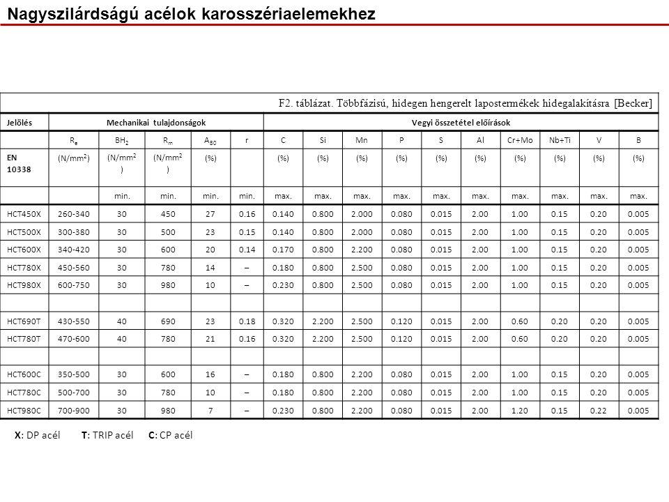 Nagyszilárdságú acélok karosszériaelemekhez F2. táblázat.