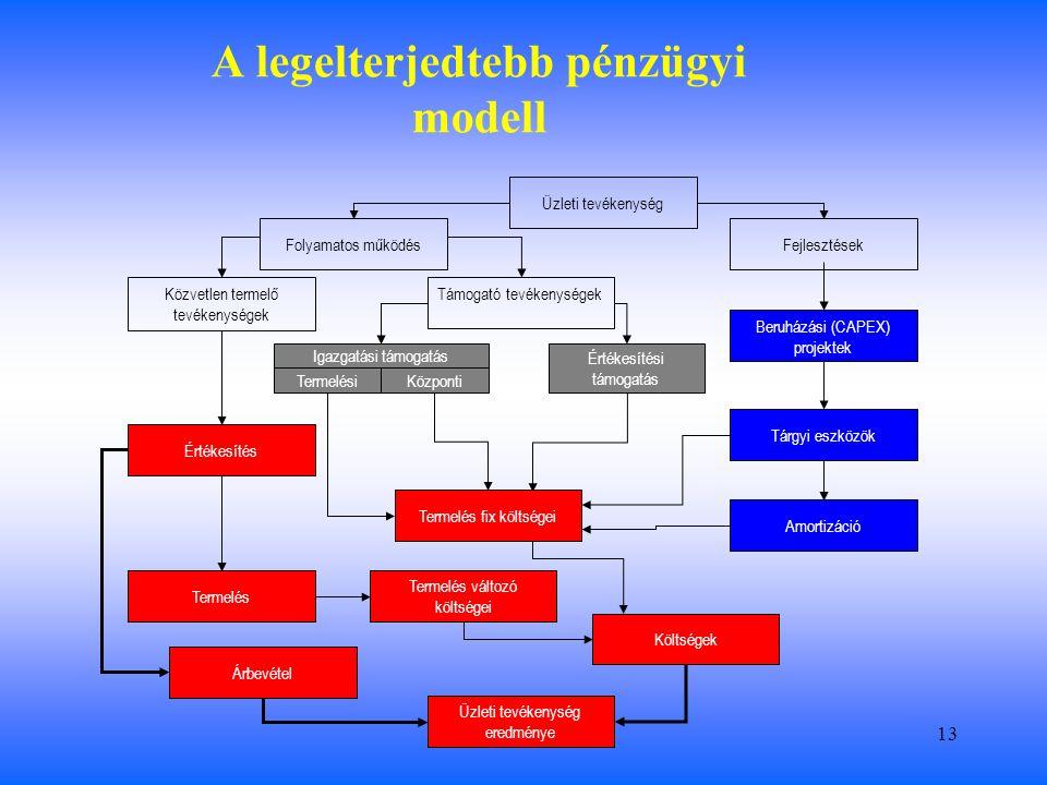 13 Értékesítési támogatás A legelterjedtebb pénzügyi modell Üzleti tevékenység Folyamatos működésFejlesztések Közvetlen termelő tevékenységek Támogató tevékenységek Igazgatási támogatás Termelés fix költségei Beruházási (CAPEX) projektek Értékesítés Termelés Termelés változó költségei Árbevétel Üzleti tevékenység eredménye TermelésiKözponti Költségek Tárgyi eszközök Amortizáció