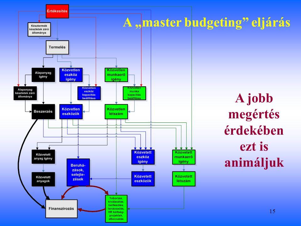 """15 A """"master budgeting eljárás A jobb megértés érdekében ezt is animáljuk"""