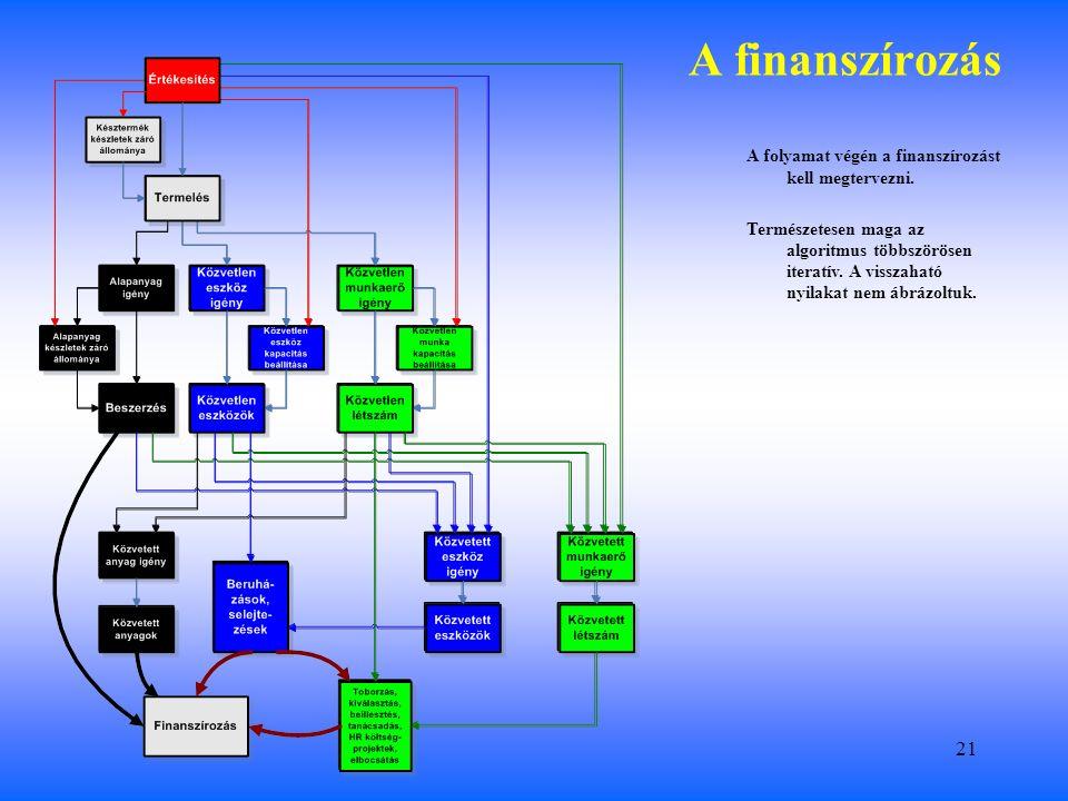 21 A finanszírozás A folyamat végén a finanszírozást kell megtervezni.
