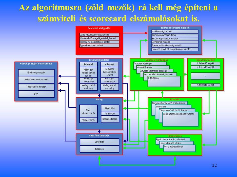 22 Az algoritmusra (zöld mezők) rá kell még építeni a számviteli és scorecard elszámolásokat is.