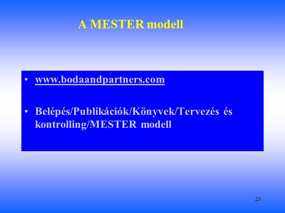 23 A MESTER modell www.bodaandpartners.com Belépés/Publikációk/Könyvek/Tervezés és kontrolling/MESTER modell