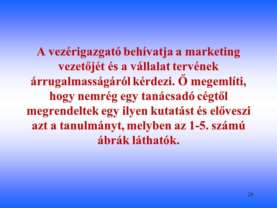 A vezérigazgató behívatja a marketing vezetőjét és a vállalat tervének árrugalmasságáról kérdezi.