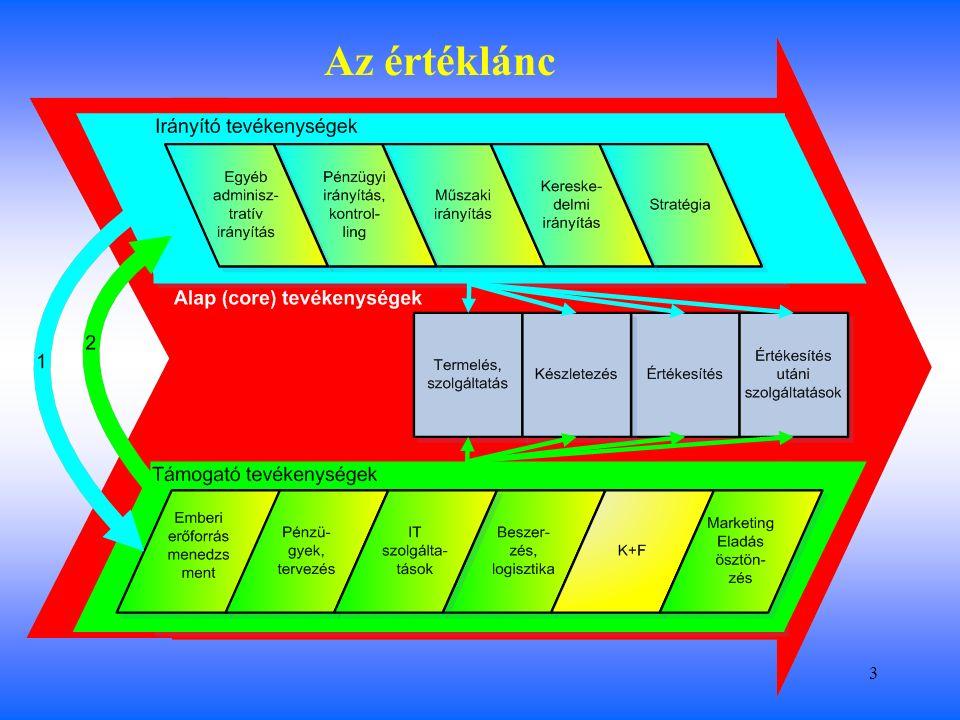 4 A vállalat típusok