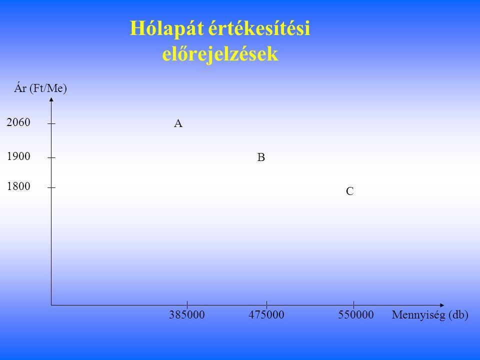 Hólapát értékesítési előrejelzések 1800 2060 1900 385000475000 550000 A B C Mennyiség (db) Ár (Ft/Me)