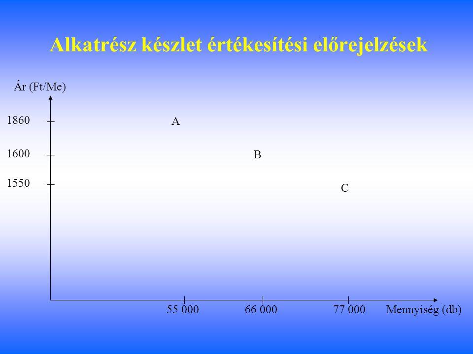 Alkatrész készlet értékesítési előrejelzések 1550 1860 1600 55 00066 000 77 000 A B C Mennyiség (db) Ár (Ft/Me)