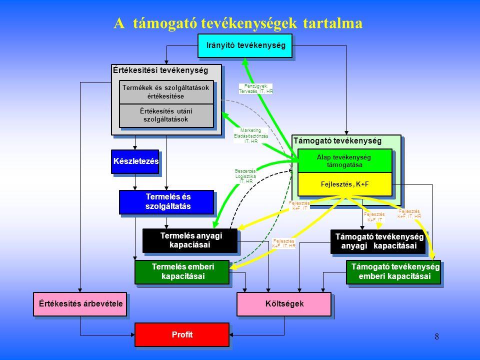 8 A támogató tevékenységek tartalma Irányító tevékenység Támogató tevékenység Termelés és szolgáltatás Értékesítési tevékenység Termékek és szolgáltatások értékesítése Értékesítés utáni szolgáltatások Termelés anyagi kapaciásai Termelés emberi kapacitásai Támogató tevékenység anyagi kapacitásai Támogató tevékenység emberi kapacitásai Készletezés Értékesítés árbevételeKöltségek Profit Termelés és szolgáltatás Alap tevékenység támogatása Fejlesztés,K+F Pénzügyek, Tervezés,IT,HR Marketing, Eladásösztönzés, IT,HR Beszerzés, Logisztika, IT,HR Fejlesztés, K+F,IT Fejlesztés, K+F,IT,HR Fejlesztés, K+F,IT Fejlesztés, K+F,IT,HR