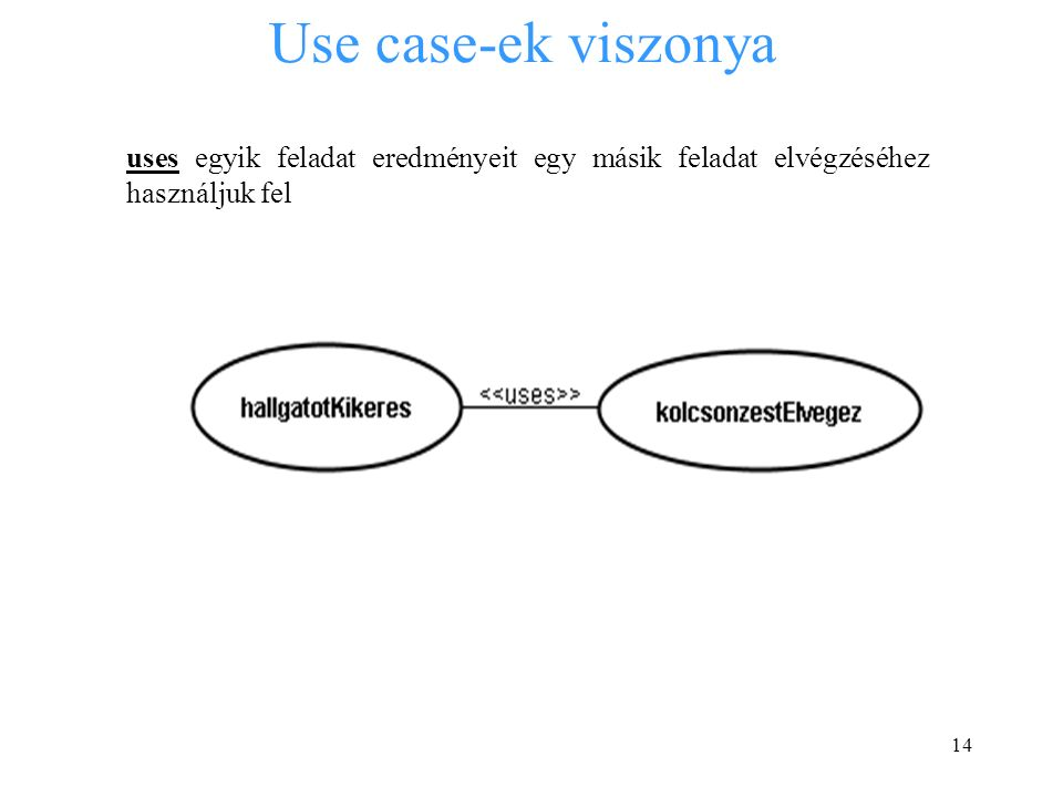 14 Use case-ek viszonya uses egyik feladat eredményeit egy másik feladat elvégzéséhez használjuk fel
