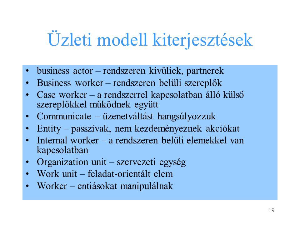 19 Üzleti modell kiterjesztések business actor – rendszeren kívüliek, partnerek Business worker – rendszeren belüli szereplők Case worker – a rendszerrel kapcsolatban álló külső szereplőkkel működnek együtt Communicate – üzenetváltást hangsúlyozzuk Entity – passzívak, nem kezdeményeznek akciókat Internal worker – a rendszeren belüli elemekkel van kapcsolatban Organization unit – szervezeti egység Work unit – feladat-orientált elem Worker – entiásokat manipulálnak