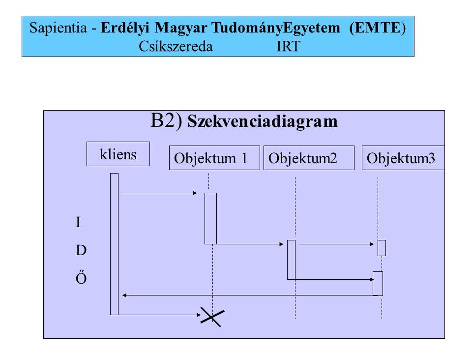 27 B2) Szekvenciadiagram kliens Objektum 1Objektum2Objektum3 IDŐIDŐ Sapientia - Erdélyi Magyar TudományEgyetem (EMTE) Csíkszereda IRT
