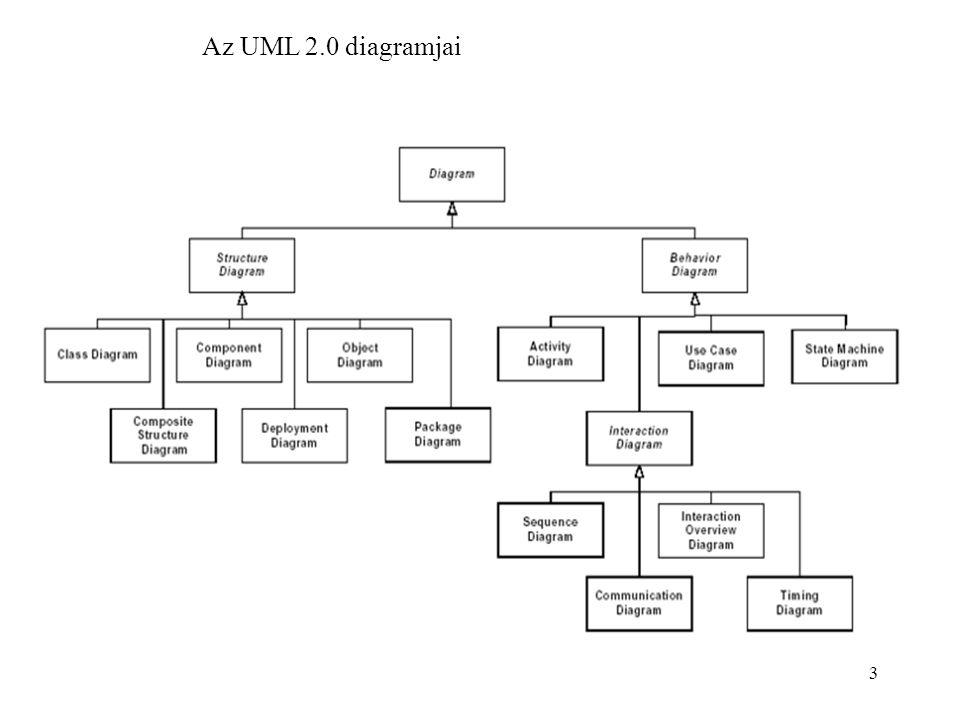 24 Aktivitási diagram Időben függőleges, térben vízszintes Példa: 1.