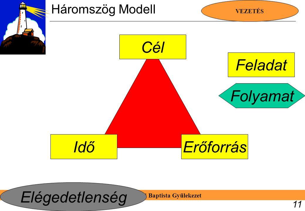 Bp. József Utcai Baptista Gyülekezet VEZETÉS 11 Cél IdőErőforrás Folyamat Feladat Elégedetlenség Háromszög Modell