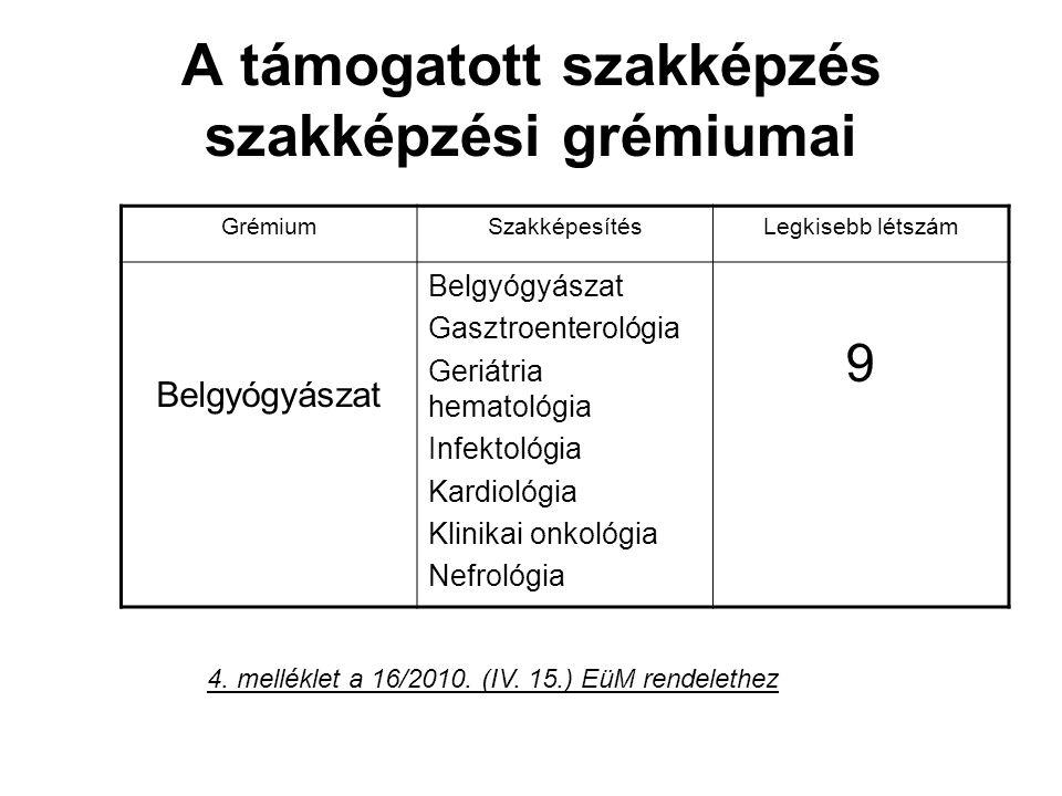 A támogatott szakképzés szakképzési grémiumai GrémiumSzakképesítésLegkisebb létszám Belgyógyászat Gasztroenterológia Geriátria hematológia Infektológia Kardiológia Klinikai onkológia Nefrológia 9 4.