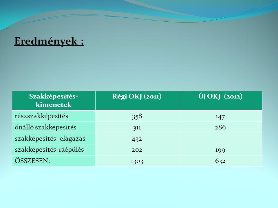 Eredmények : Szakképesítés- kimenetek Régi OKJ (2011)Új OKJ (2012) részszakképesítés358147 önálló szakképesítés311286 szakképesítés- elágazás432- szakképesítés-ráépülés202199 ÖSSZESEN:1303632