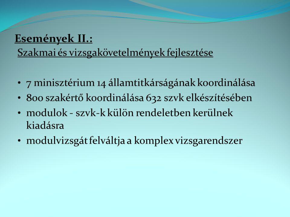 Események II.: Szakmai és vizsgakövetelmények fejlesztése 7 minisztérium 14 államtitkárságának koordinálása 800 szakértő koordinálása 632 szvk elkészítésében modulok - szvk-k külön rendeletben kerülnek kiadásra modulvizsgát felváltja a komplex vizsgarendszer