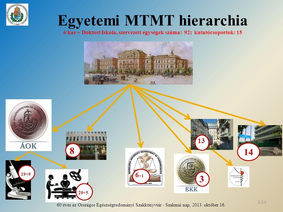 Egyetemi MTMT hierarchia 6 kar + Doktori Iskola, szervezeti egységek száma: 92; kutatócsoportok: 15 8 14 19+9 6 +1 3 13 60 éves az Országos Egészségtudományi Szakkönyvtár - Szakmai nap, 2013.