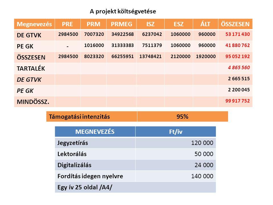 A projekt költségvetése MegnevezésPREPRMPRMEGISZESZÁLTÖSSZESEN DE GTVK 29845007007320349225686237042106000096000053 171 430 PE GK- 1016000313333837511