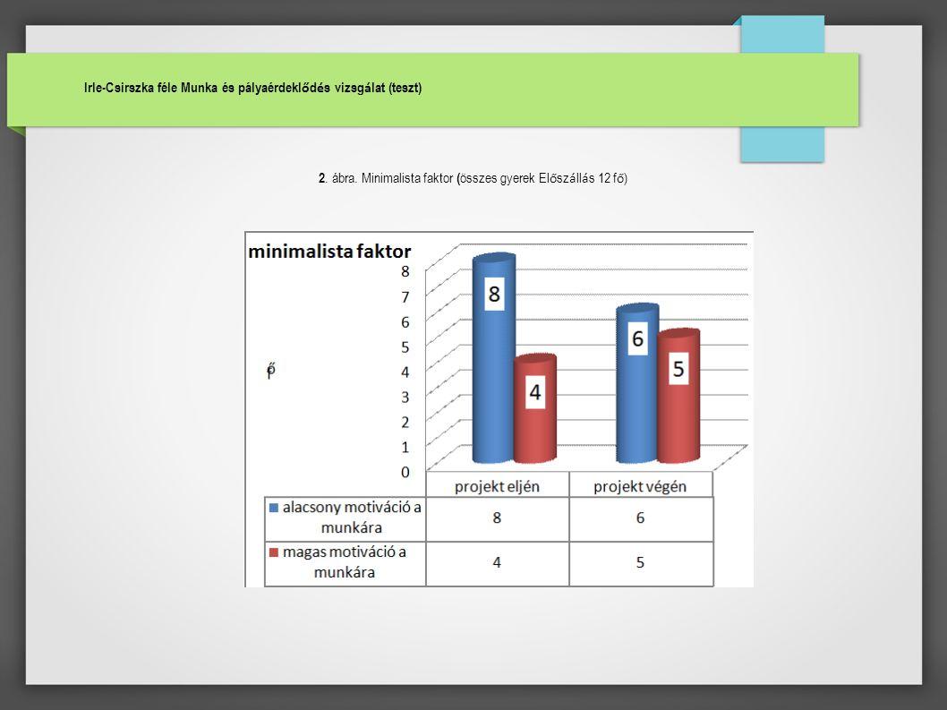 Irle-Csirszka féle Munka és pályaérdekl ő d é s vizsg á lat (teszt) 2. ábra. Minimalista faktor ( összes gyerek El ő sz á ll á s 12 f ő )