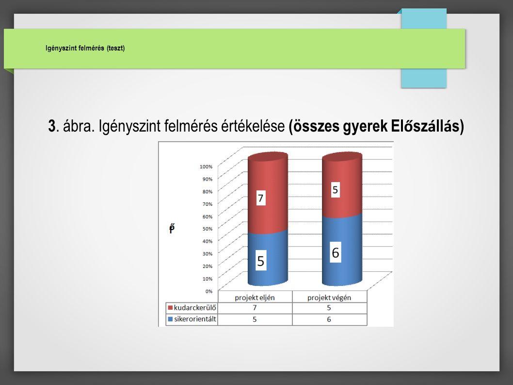 Igényszint felmérés (teszt) 3. ábra. Igényszint felmérés értékelése (összes gyerek El ő sz á ll á s) Igényszint felmérés (teszt)
