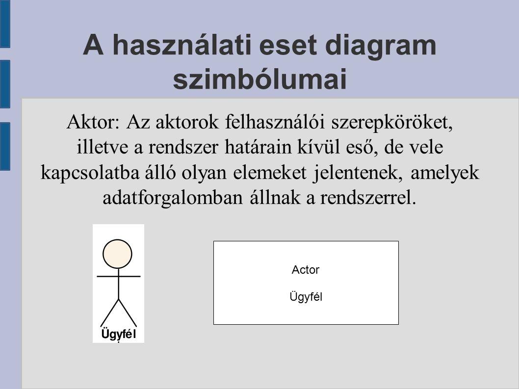 A használati eset diagram szimbólumai Aktor: Az aktorok felhasználói szerepköröket, illetve a rendszer határain kívül eső, de vele kapcsolatba álló olyan elemeket jelentenek, amelyek adatforgalomban állnak a rendszerrel.