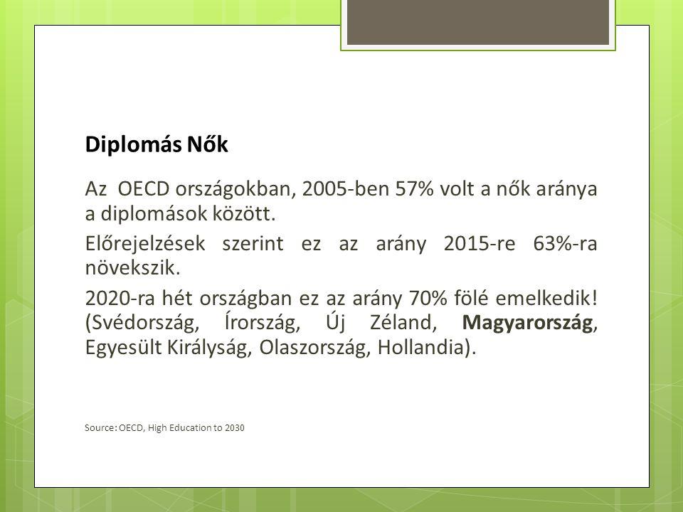 Az OECD országokban, 2005-ben 57% volt a nők aránya a diplomások között. Előrejelzések szerint ez az arány 2015-re 63%-ra növekszik. 2020-ra hét orszá