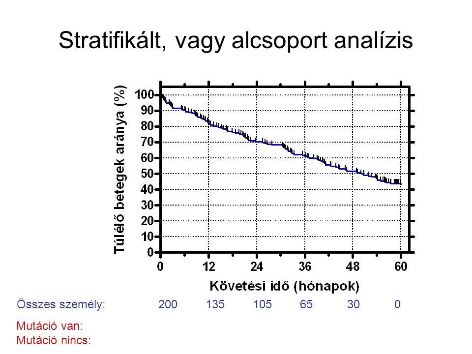 Stratifikált, vagy alcsoport analízis Összes személy:20013510565300 Mutáció van: Mutáció nincs: