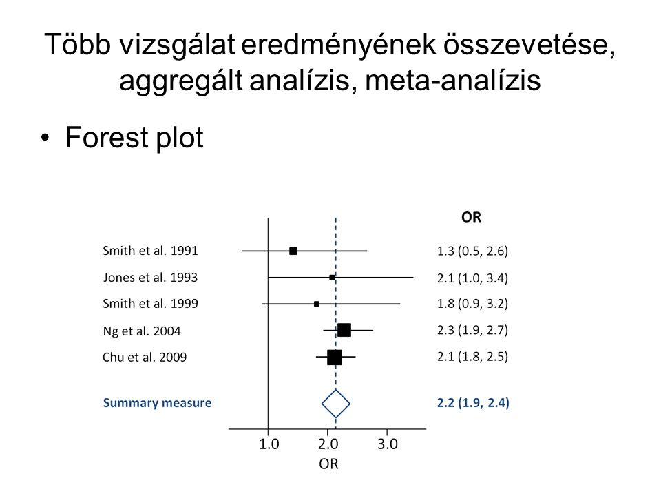 Több vizsgálat eredményének összevetése, aggregált analízis, meta-analízis Forest plot