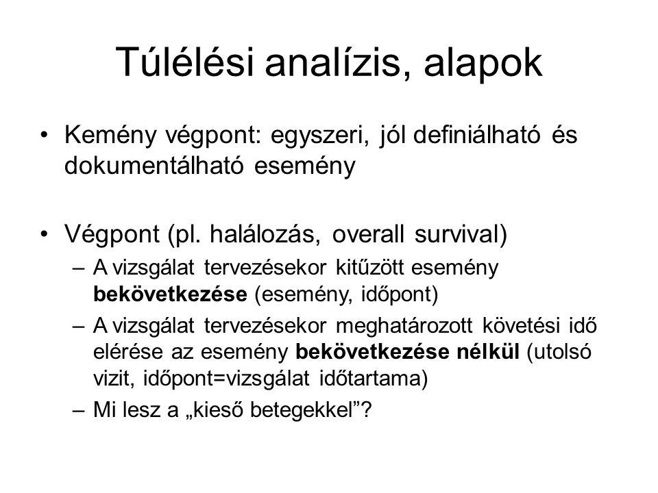 Túlélési analízis, alapok Kemény végpont: egyszeri, jól definiálható és dokumentálható esemény Végpont (pl.