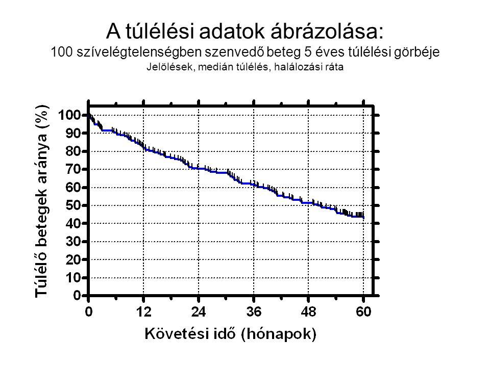 A túlélési adatok ábrázolása: 100 szívelégtelenségben szenvedő beteg 5 éves túlélési görbéje Jelölések, medián túlélés, halálozási ráta