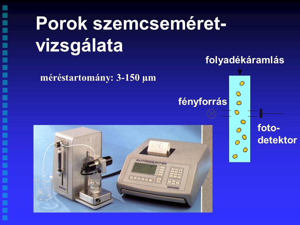 fényforrás folyadékáramlás foto- detektor Porok szemcseméret- vizsgálata méréstartomány: 3-150 µm