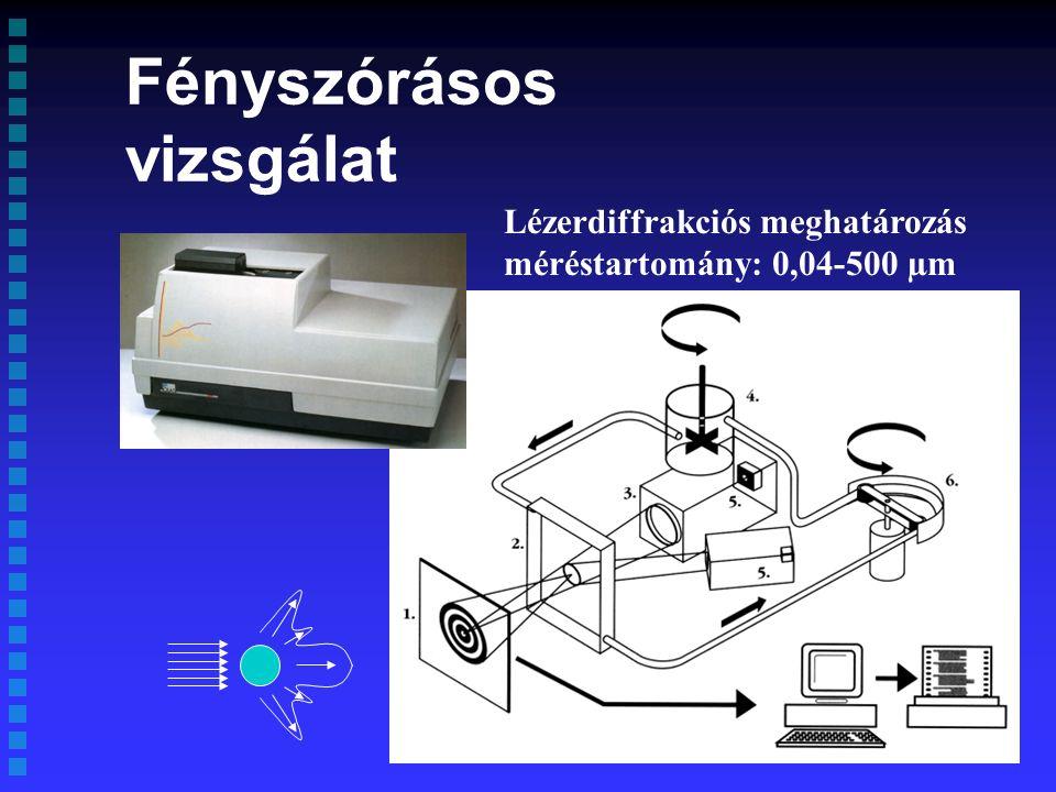 Fényszórásos vizsgálat Lézerdiffrakciós meghatározás méréstartomány: 0,04-500 µm