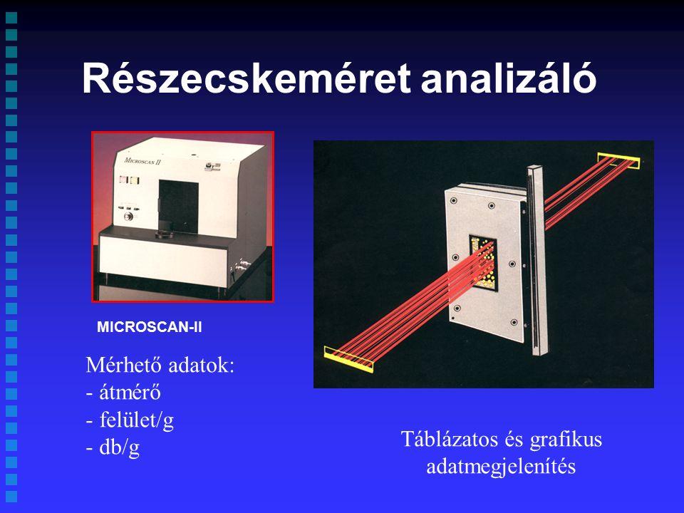 Részecskeméret analizáló MICROSCAN-II Mérhető adatok: - átmérő - felület/g - db/g Táblázatos és grafikus adatmegjelenítés
