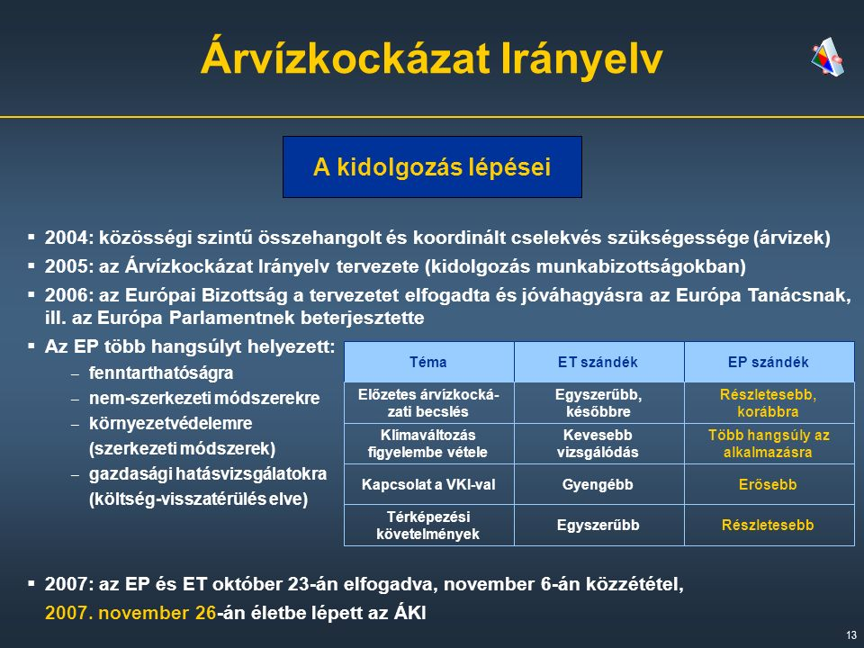 13 Árvízkockázat Irányelv A kidolgozás lépései  2004: közösségi szintű összehangolt és koordinált cselekvés szükségessége (árvizek)  2005: az Árvízkockázat Irányelv tervezete (kidolgozás munkabizottságokban)  2006: az Európai Bizottság a tervezetet elfogadta és jóváhagyásra az Európa Tanácsnak, ill.