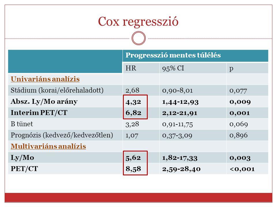 Cox regresszió Progresszió mentes túlélés HR95% CIp Univariáns analízis Stádium (korai/előrehaladott)2,680,90-8,010,077 Absz. Ly/Mo arány4,321,44-12,9