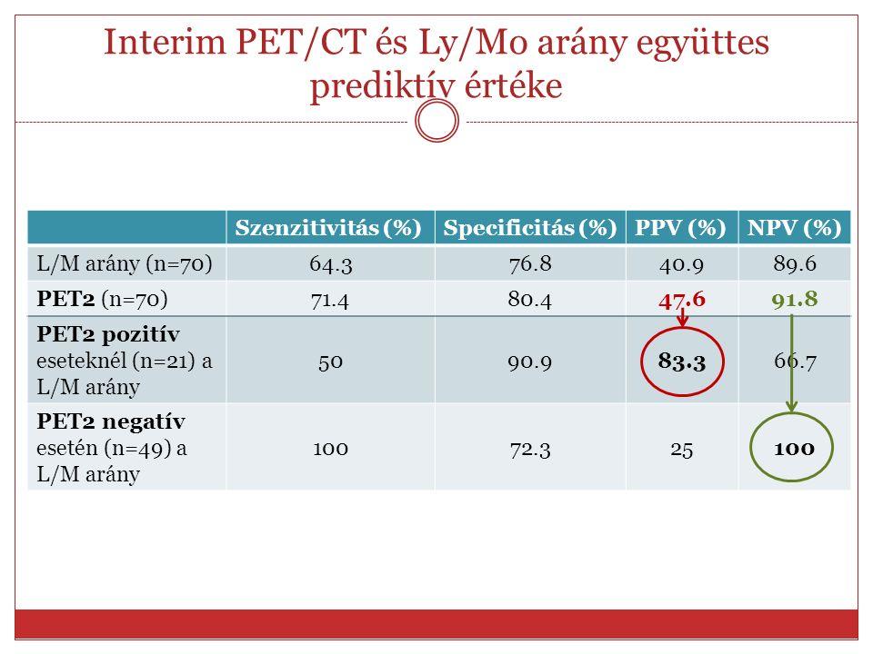 Interim PET/CT és Ly/Mo arány együttes prediktív értéke Szenzitivitás (%)Specificitás (%)PPV (%)NPV (%) L/M arány (n=70) 64.376.840.989.6 PET2 (n=70)